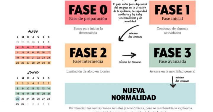 """Plan de desescalada en España: Las 4 fases del proceso de desconfinamiento para la """"nueva normalidad"""""""